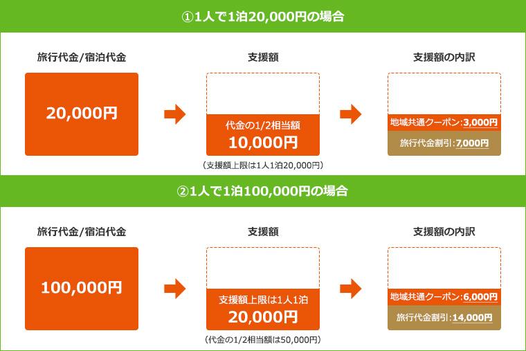 キャンペーン クーポン ツー ゴー 新潟県Go To